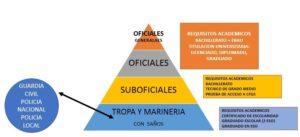 REQUISITO SUBOFIICALES